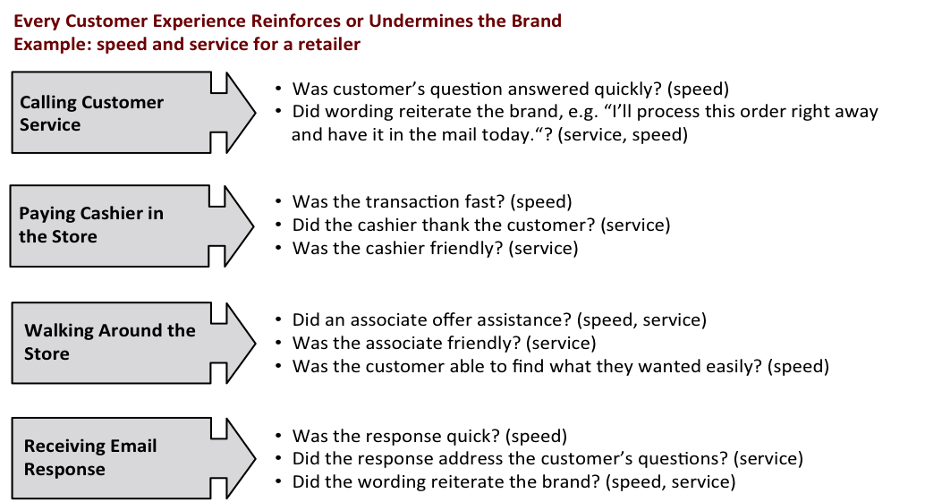 Bauman Research Step 4: Make The Value Proposition Real In Customers ...