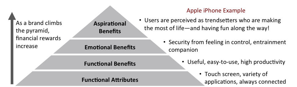 Hierarchy of Human Needs(Click on Image to Enlarge)