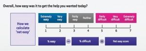 British Telecom's method of scoring NetEasy